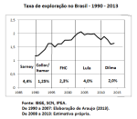 Taxa de exploração no Brasil - 1990-2013 - III